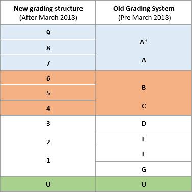 GCSE converter table